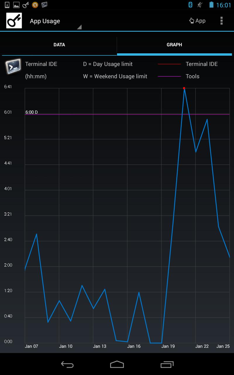 App Usage - history graph